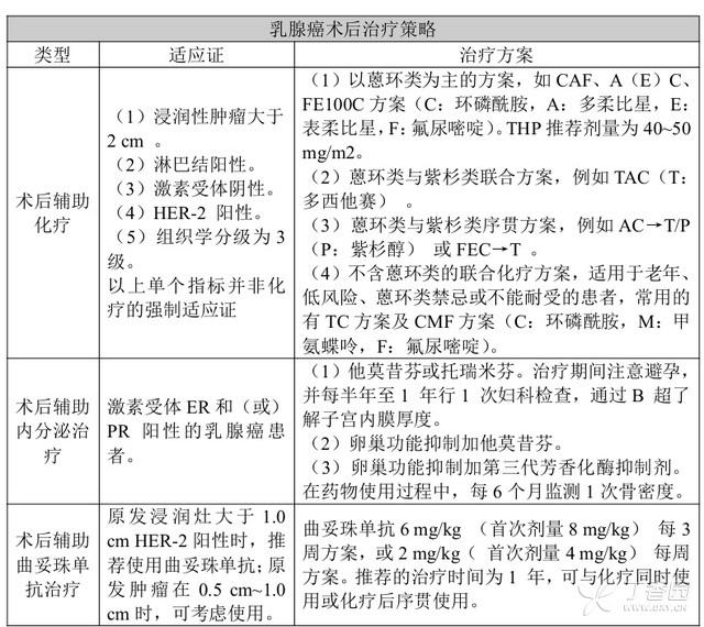 中国乳腺癌诊治指南(2015 版) 中国 乳腺癌 指南 第3张