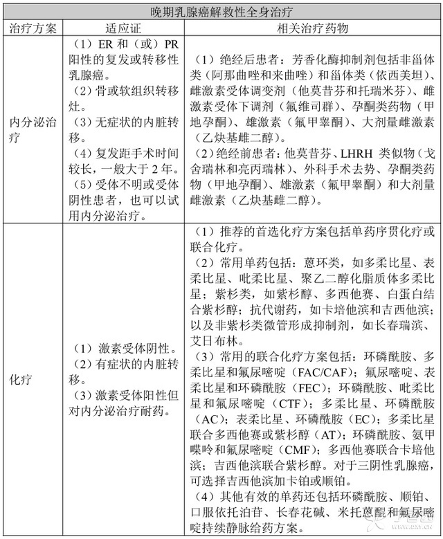 中国乳腺癌诊治指南(2015 版) 中国 乳腺癌 指南 第4张