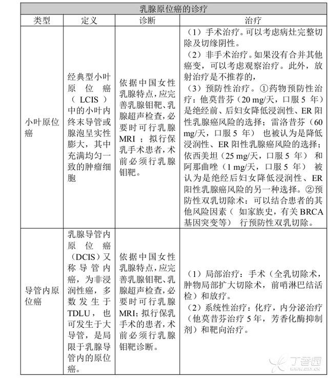 中国乳腺癌诊治指南(2015 版) 中国 乳腺癌 指南 第7张