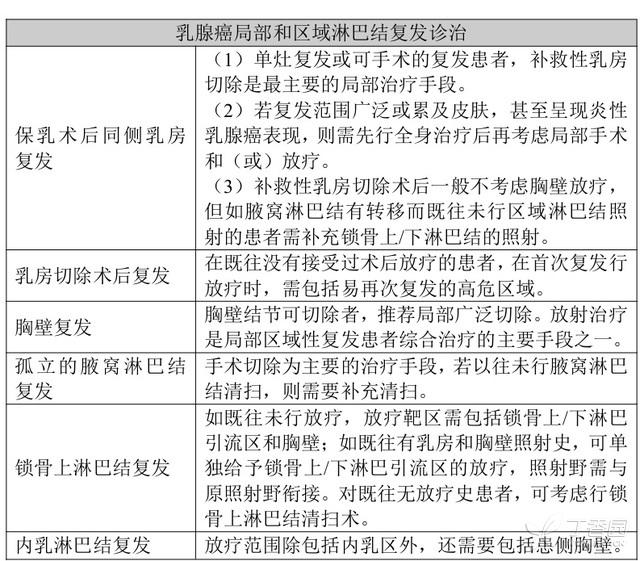 中国乳腺癌诊治指南(2015 版) 中国 乳腺癌 指南 第8张